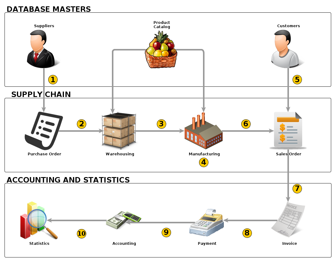 Business Process Workflow